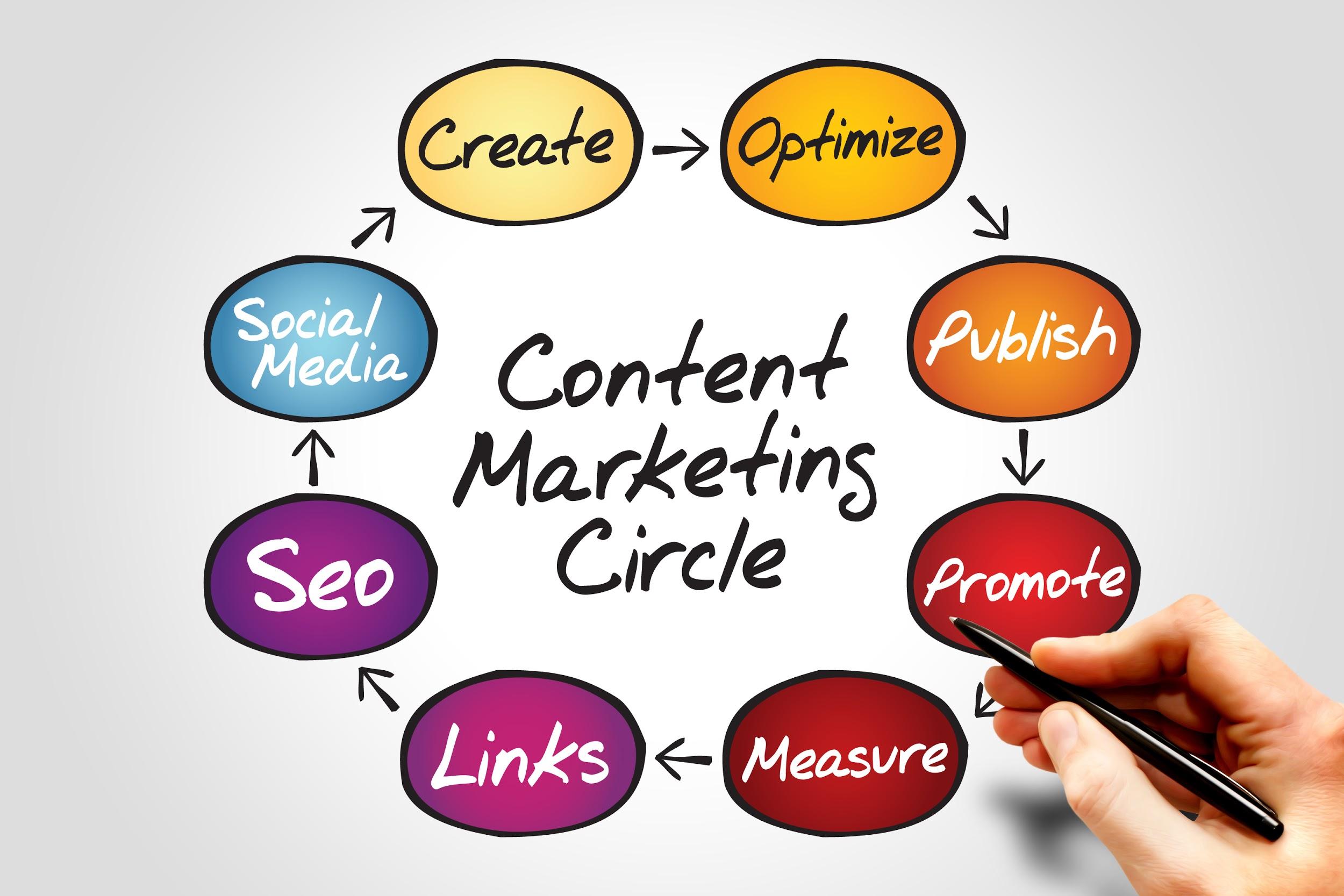 Thông tin chung về content marketing