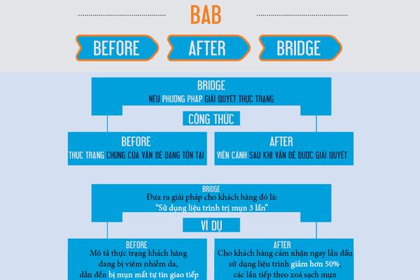Công thức BAB được sử dụng trong quảng cáo liệu trình trị mụn