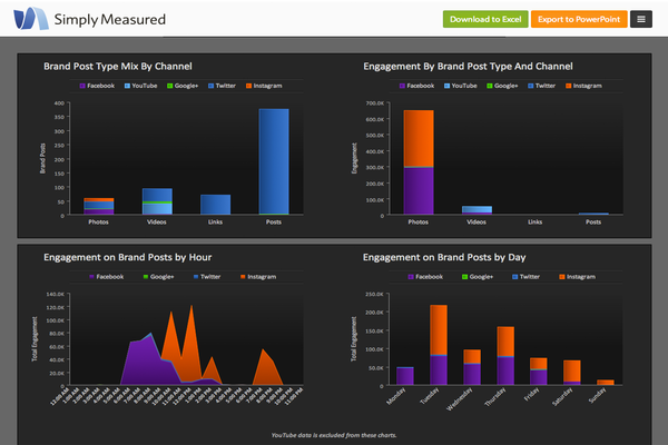 Công cụ phân tích mạng xã hội hiệu quả - Simply Measured