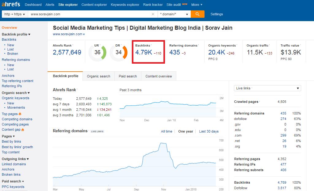 SEO Web- Ahrefs hỗ trợ