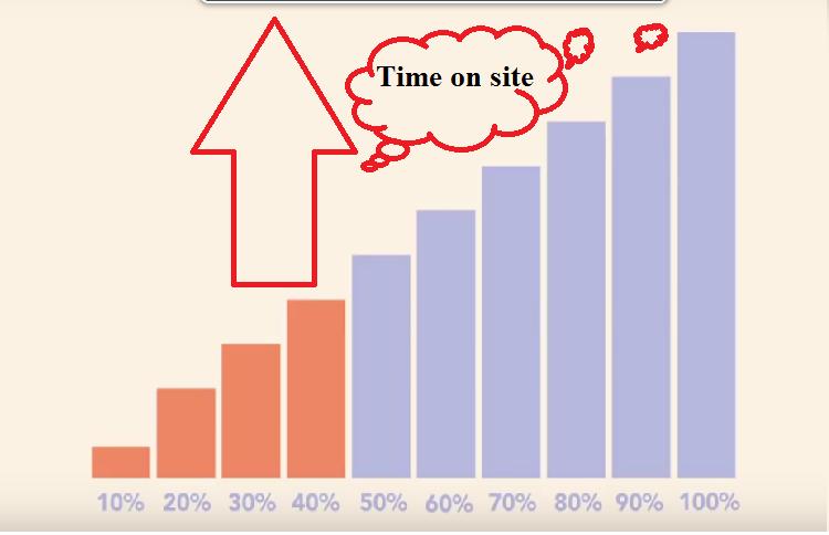 Làm thế nào để giảm tỉ lệ thoát?