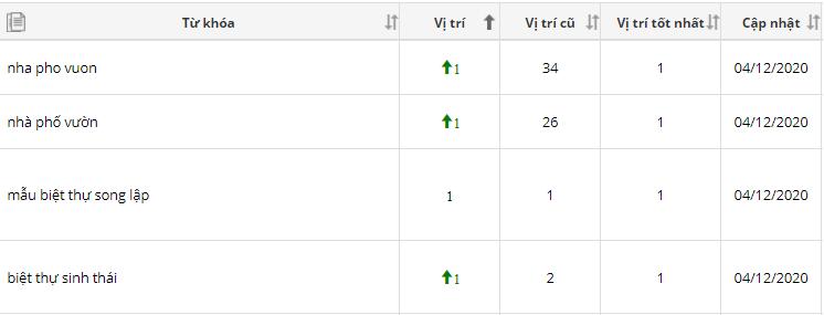 ranking bđs