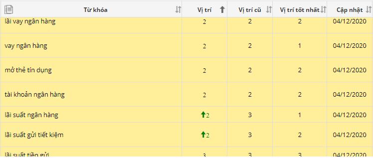 Ranking NH2