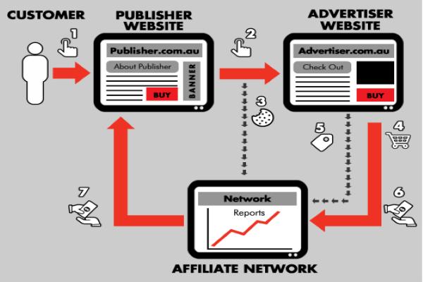 Cách thức hoạt động của performance marketing là gì?