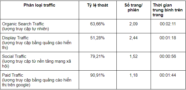 Traffic aquacity