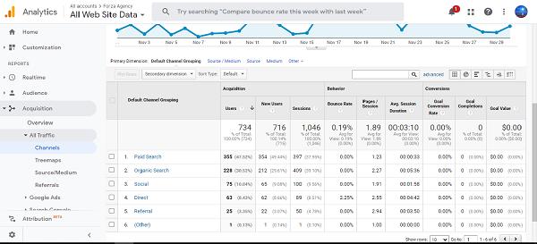 Số liệu từ Analytics giúp bạn biết người dùng đến từ đâu.